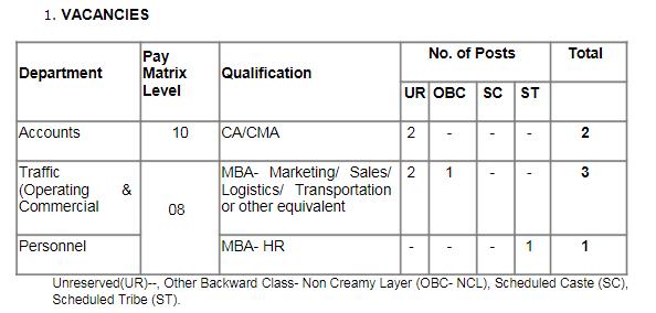 KRCL Recruitment 2018 अकाउंट, ट्रैफिक और पर्सनल पदों पर भर्ती